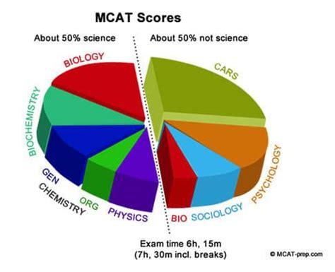 Whats a good GRE score? - Kaplan Test Prep